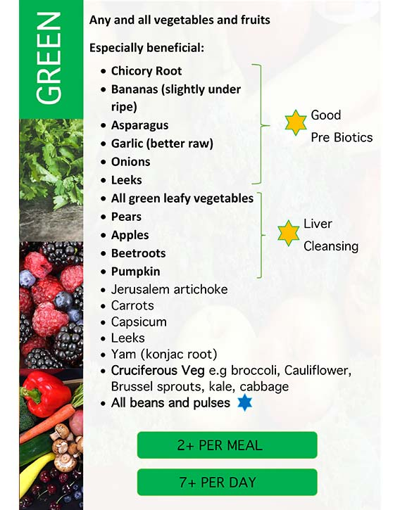 Green Foods poster