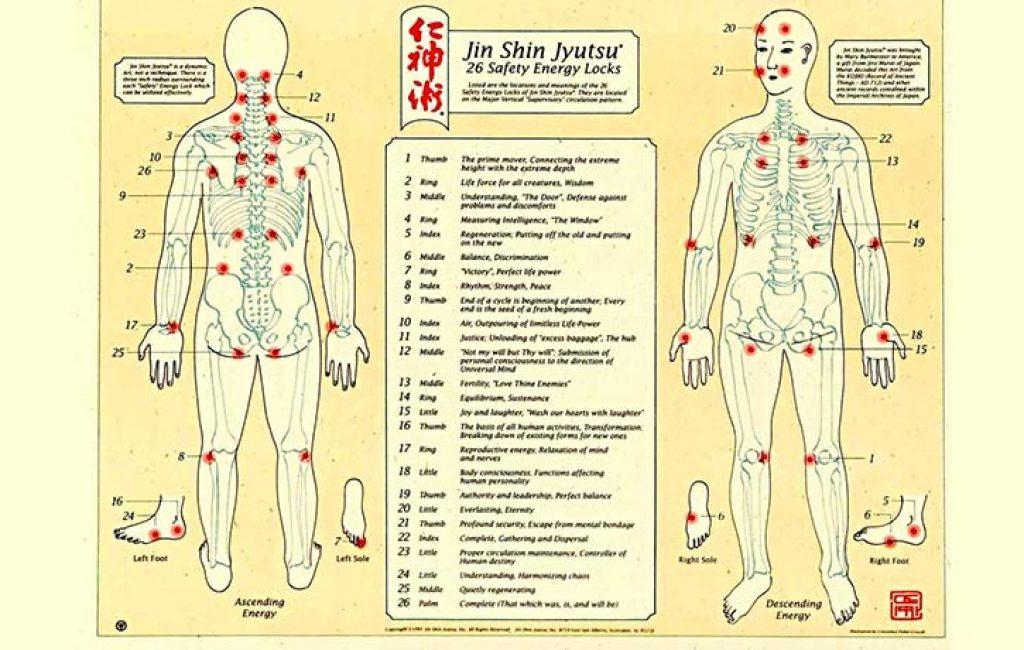 The anatomy of Jin Shin